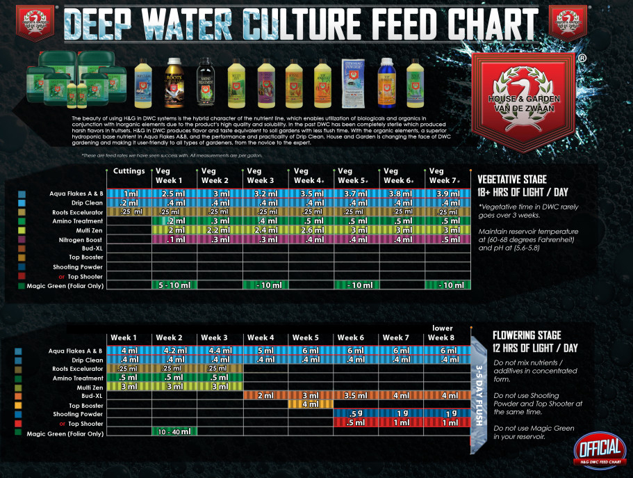 House and Garden deep water culture feeding chart